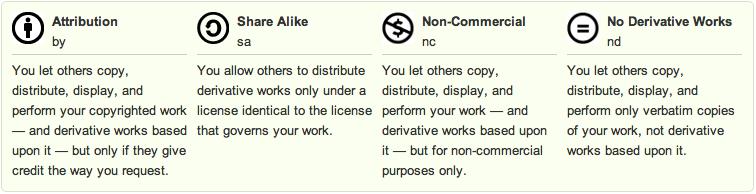 De forskjellige typene Creative Commons-lisenser.